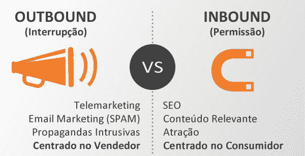 Marketing de Conteúdo - outbound vs inbound